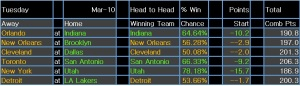 NBA results 11 Mar 15