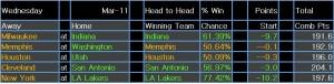 NBA results 13 Mar 15