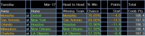 NBA results 18 Mar 15