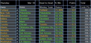NBA results 21 Mar 15