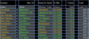 NBA results 23 Mar 15