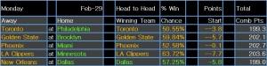 NBA results 3 Mar 15