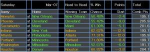 NBA results 8 Mar 15