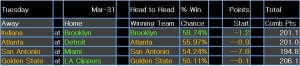 NBA results 1 Apr 15