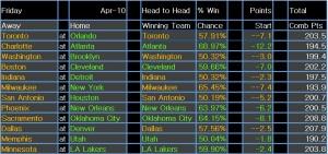 NBA results 11 Apr 15