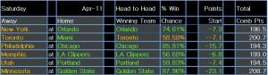 NBA results 12 Apr 15