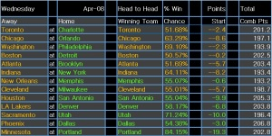 NBA results 9 Apr 15