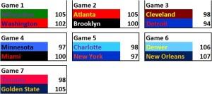 NBA Stats - 17Nov15