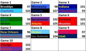 NBA Stats - 18Nov15 Scores