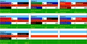 NBA Stats - 21Nov15 Bets