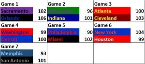 NBA Stats - 21Nov15 Scores