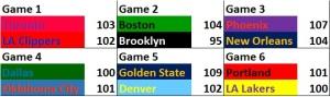 NBA Stats - 22Nov15 Scores