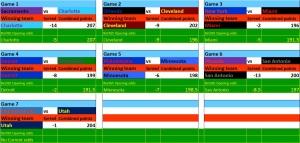 NBA Stats - 23Nov15 Bets