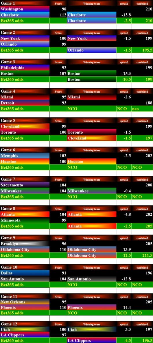 NBA Stats - 25Nov15 Bets