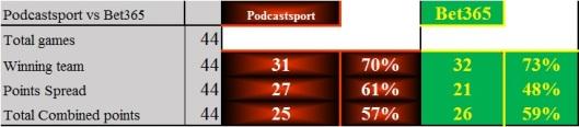 NBA Stats - 29 Nov15 Scores