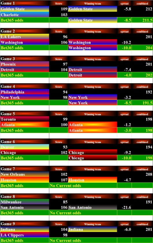 NBA Stats - 02Dec15 Bets