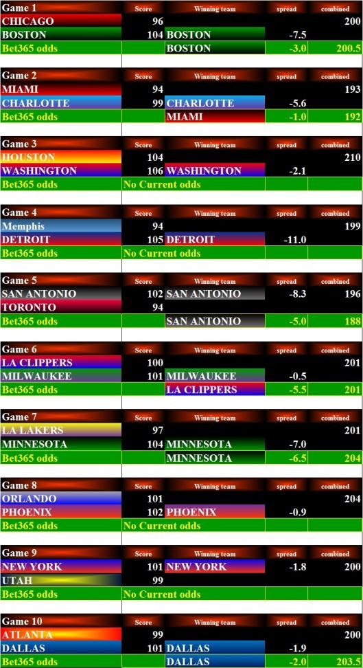 NBA Stats - 10Dec15 Bets