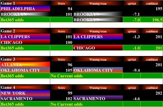 NBA Stats - 11Dec15 Bets