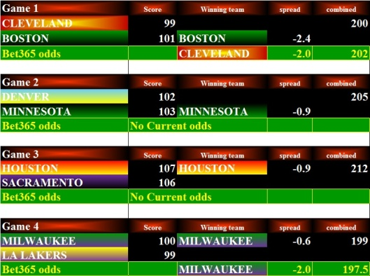 NBA Stats - 16Dec15 Bets