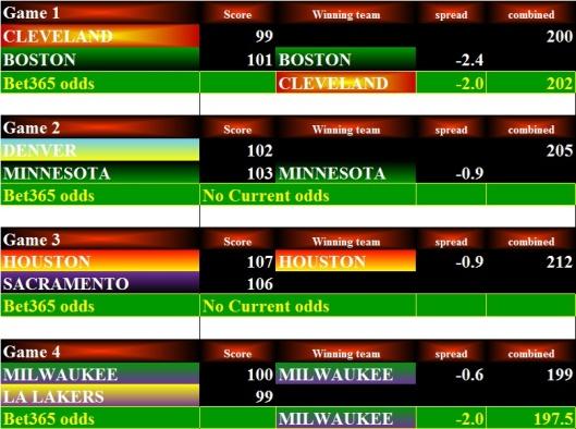 NBA Stats - 16Dec15 Bets