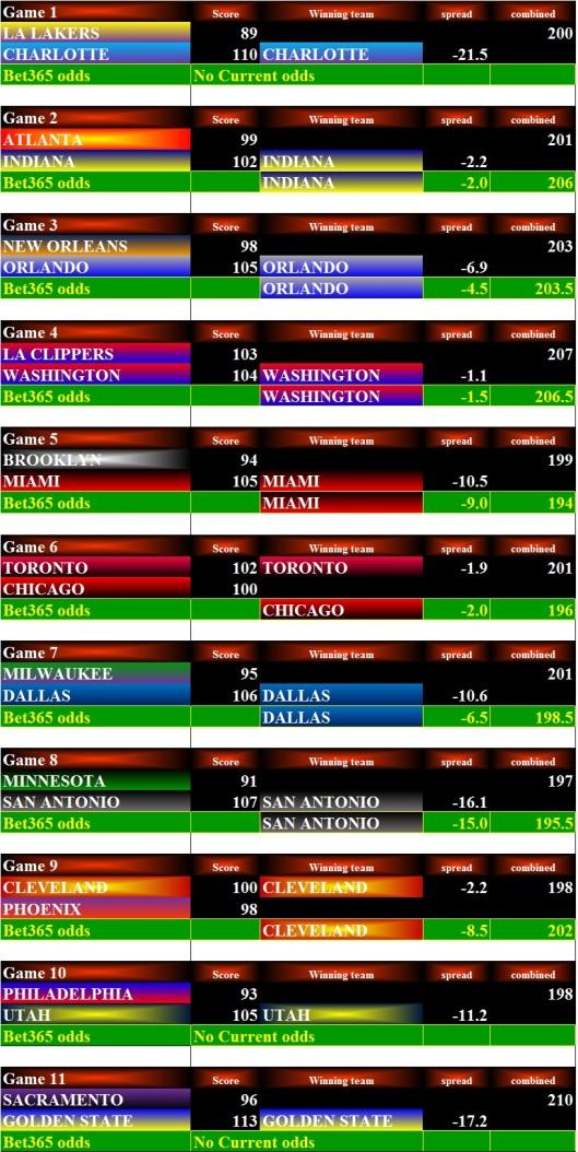 NBA Stats - 29Dec15 Bets