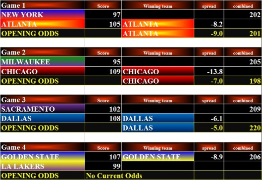 NBA Stats - 06Jan16 Bets
