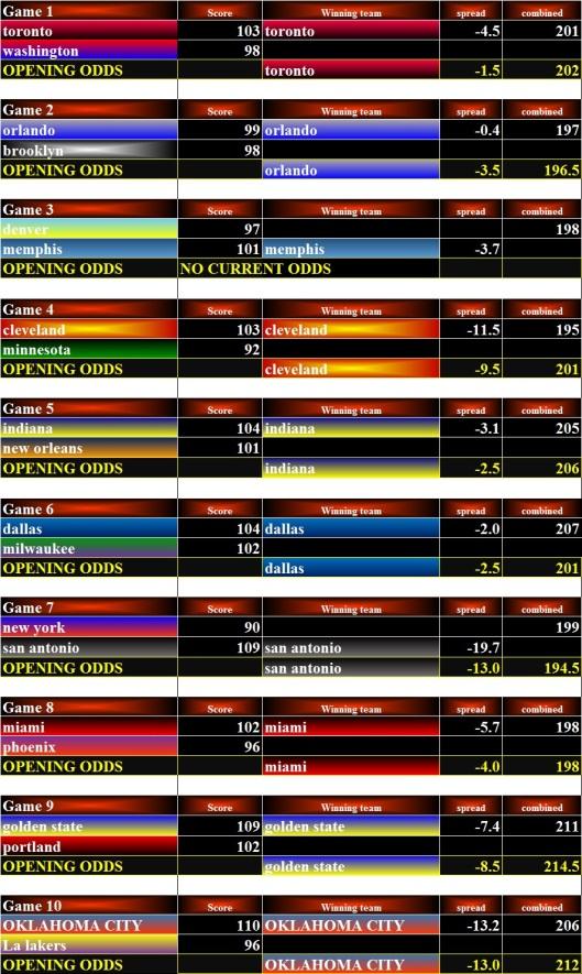 NBA Stats - 09Jan16 Bets