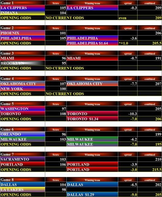NBA Stats - 27Jan16 Bets