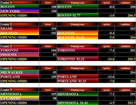 NBA Stats - 03Feb16 Bets